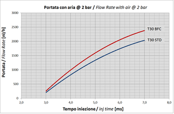 Type 30 Flow Rate