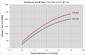 Type 33 Flow Rate