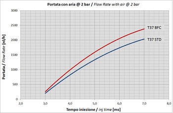 Type 37 Flow Rate